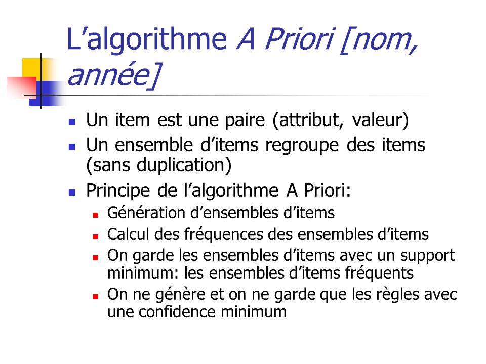 L'algorithme A Priori [nom, année]